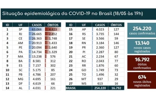Tabela de mortes e casos confirmados da Covid-19 no Brasil