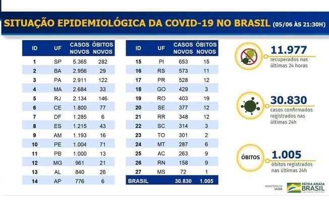 Tabela epidemiológica do Ministério da Saúde de hoje, 5, foi divulgada sem contagem total de número de casos e mortes no país e por estado