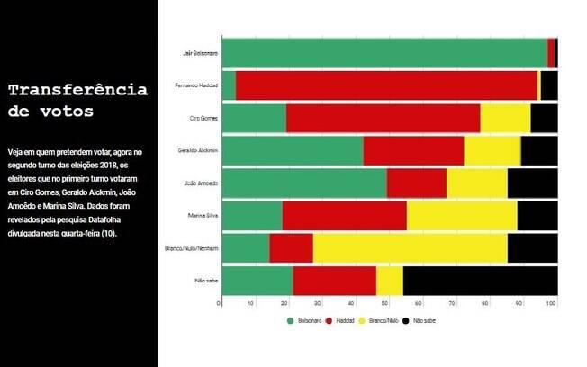 Veja em quem pretendem votar os eleitores que, no primeiro turno, declararam voto aos candidatos Ciro, Alckmin, Marina e Amoêdo