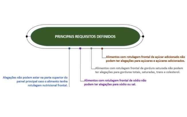 Veja as mudanças nas regras atuais para a declaração das alegações nutricionais