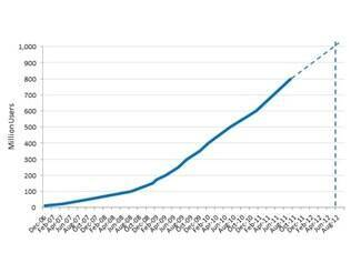 Projeção de usuários do Facebook até atingir 1 bilhão