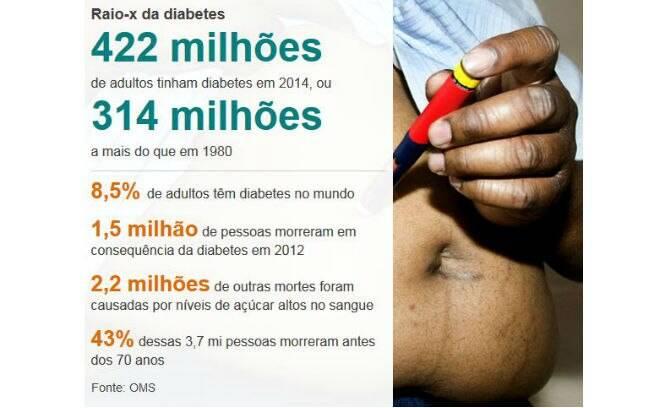 O número de pessoas com diabetes cresceu muito nos últimos anos