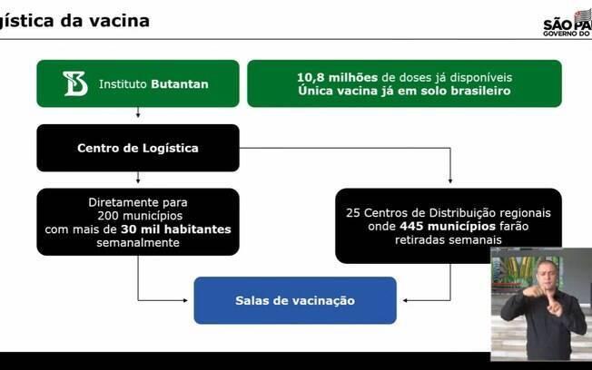 Plano de vacinação em SP
