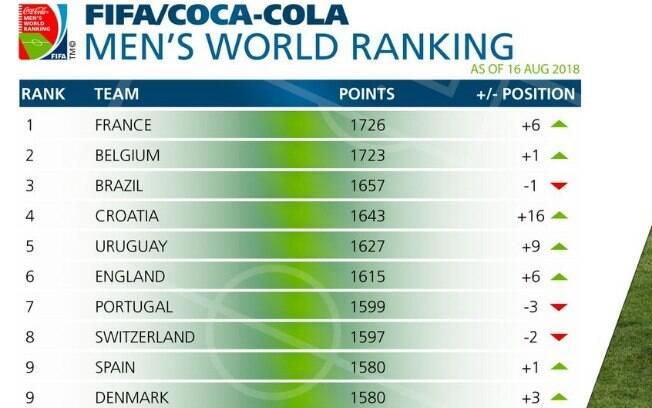 O top 10 do ranking da Fifa