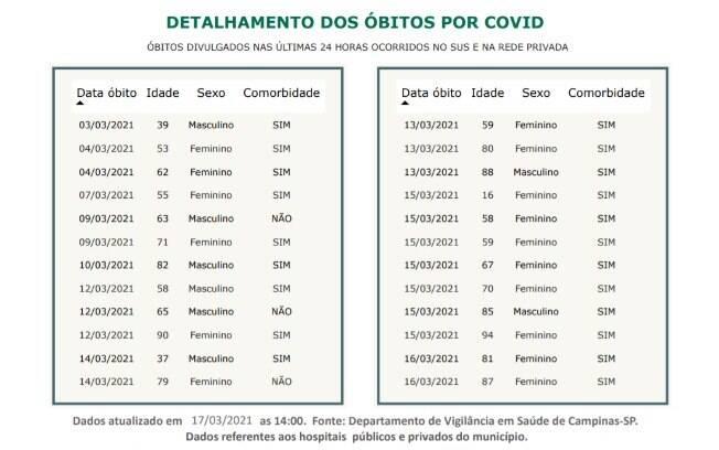 Dados covid - 17.03