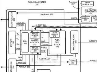 Diagrama mostra nova bateria para smartphones que funciona a partir de hidrogênio
