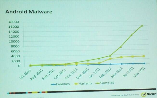 Vírus para Android cresceram fortemente nos últimos meses