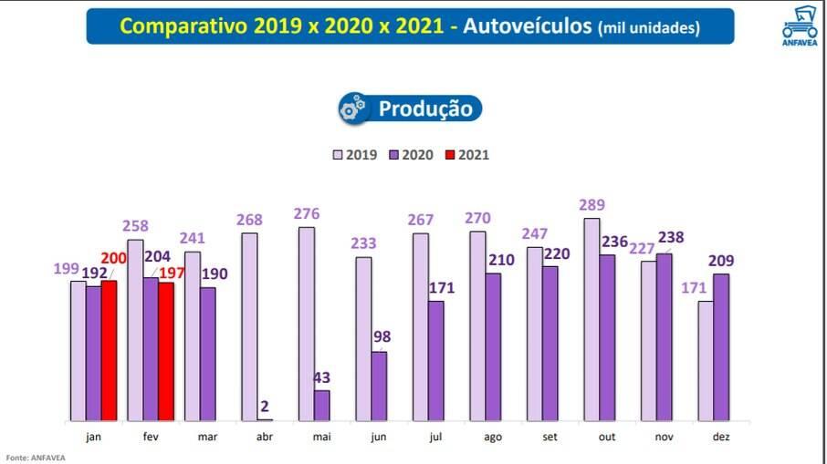 Produção de veículos mensal na comparação anual