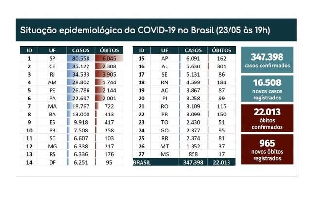 Covid-19 - 23/05