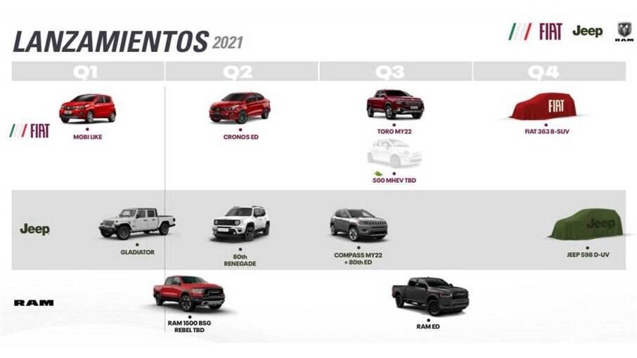 Quadro de lançamentos da FCA mostra o novo SUV da Fiat no último quadrimestre de 2021