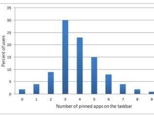 Gráfico mostra porcentagem de usuários x quantidade de aplicativos fixos na barra de tarefas do Windows 7