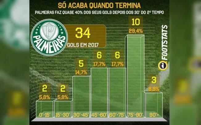 Os gols do Palmeiras em 2017