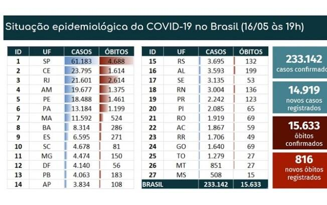 Tabela de mortes e casos confirmados de Covid-19 no Brasil