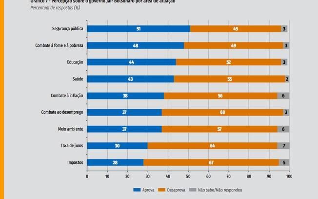 Pesquisa Ibope mostra pontos de insatisfação com o governo Bolsonaro
