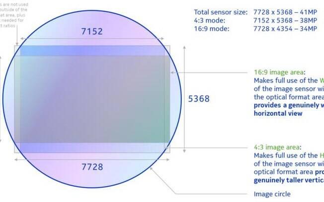 Diagrama mostra medidas do sensor do Nokia Pureview 808