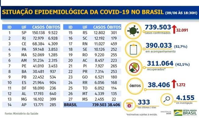 Boletim epidemiológico voltou a ser divulgado no formato em que era antes