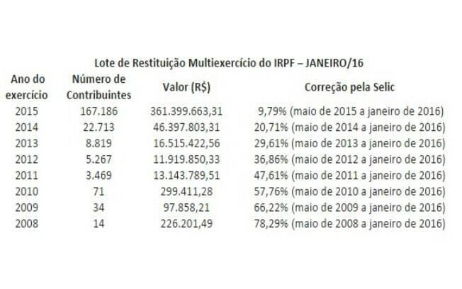 Declarações de 2008 figuram no lote residual referente ao ano passado