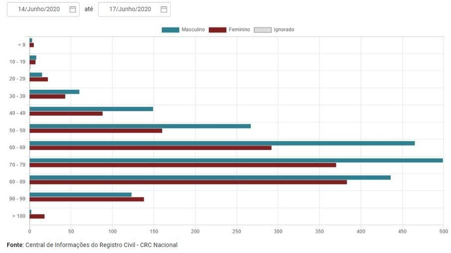 Gráfico de mortes por faixa etária em junho de 2020