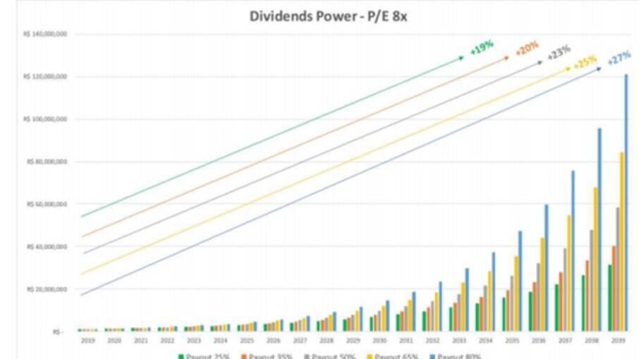 O poder dos dividendos 8x