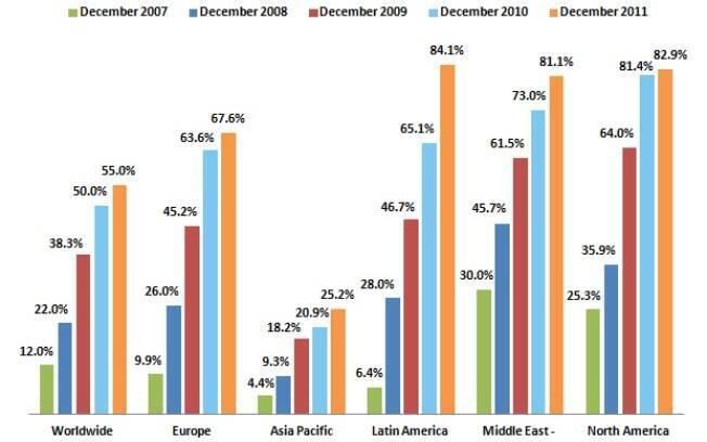 América Latina é região onde Facebook alcança maior número de internautas, diz comScore