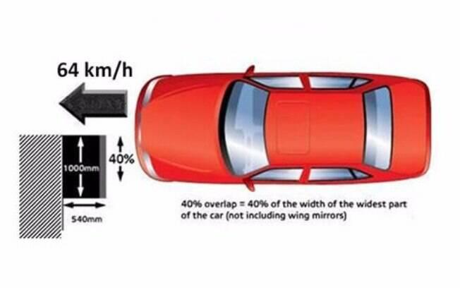 Metodologia usada pelo Latin NCAP no teste de colisão frontal