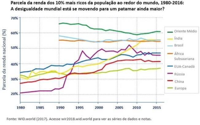 China, Índia, Rússia e América do Norte foram os locais que tiveram as elevações mais aceleradas desde 1980