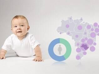 Infográfico mostra um panorama da maternidade no Brasil