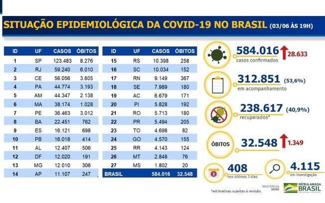 Tabela de dados sobre progressão da Covid-19 no Brasil