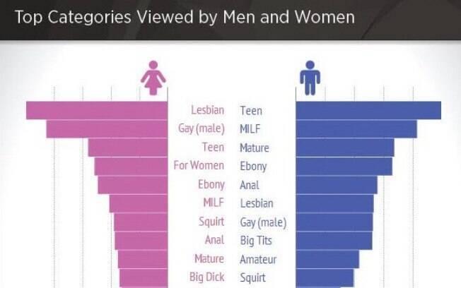 Levantamento do Pornhub mostra o que homens e mulheres mais veem nos sites pornô