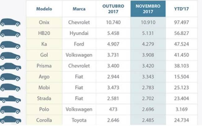 Os carros mais financiados de novembro
