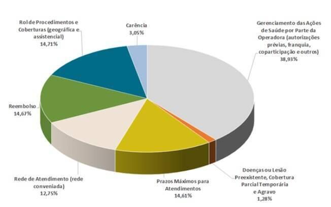 Perfil das reclamações assistenciais dos planos de saúde no período analisado