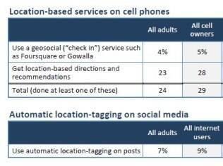 9% dos usuários de internet incorporaram a localização em seus perfis em redes sociais
