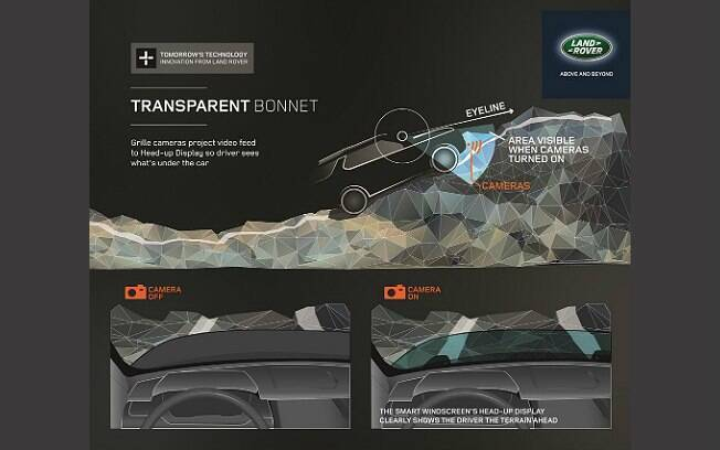 Arte mostra como funciona tecnologia desenvolvida pela Land Rover