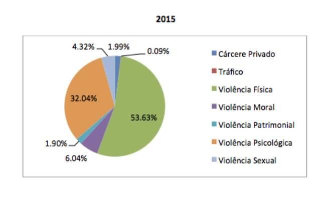 Dados de 2015
