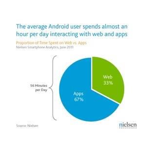 Pesquisa mostra que usuários do Android preferem ficar nos aplicativos do que na internet