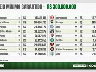 Maior parte do montante será repassada a Corinthians e Flamengo