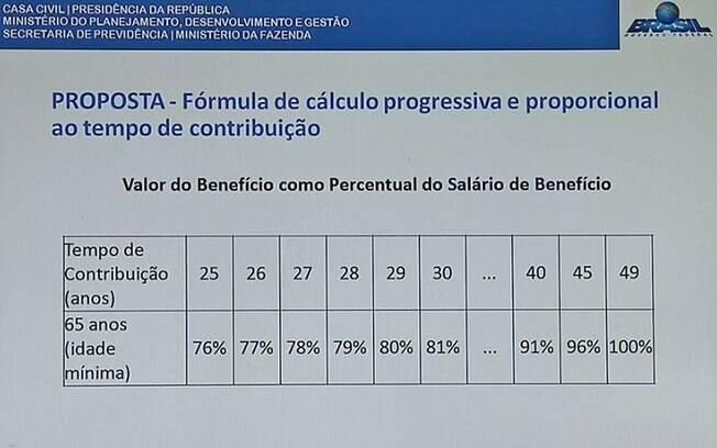 Tabela que explica o novo cálculo da aposentadoria