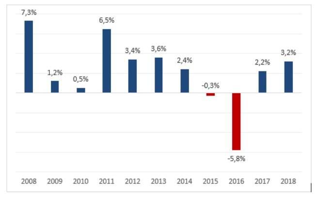 Dados de 2018 confirmam recuperação do setor e oferecem boa perspectiva para as próximas datas comemorativas.