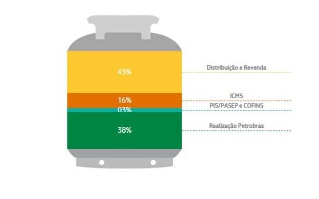 Composição do preço do GLP