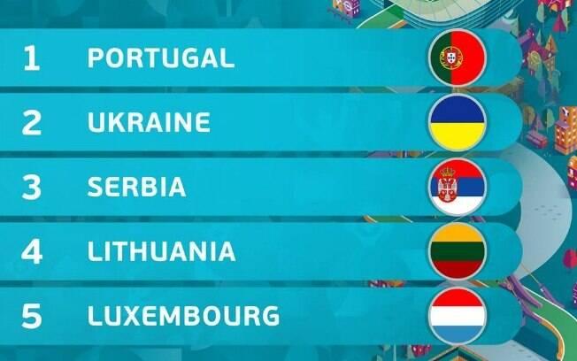 Conheça as equipes do Grupo B das Eliminatórias da Euro