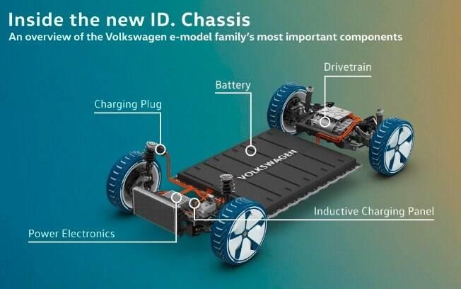Traz tecnologias inovadoras ao Salão do Automóvel 2018, que irão compor a linha de elétricos VW após 2020