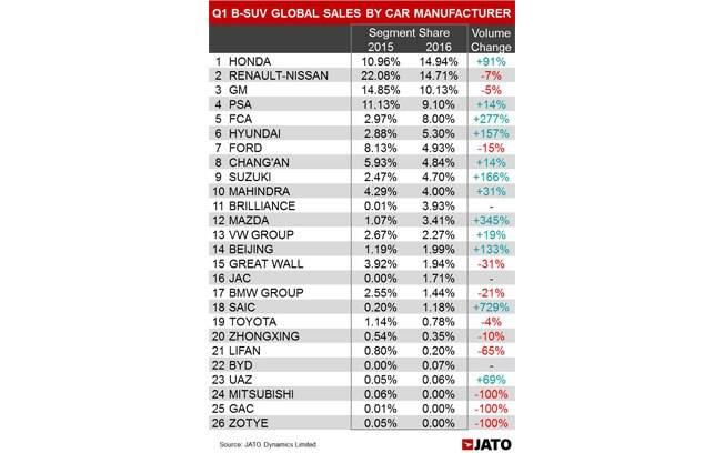 A participação de cada marca no mercado global de SUVs compactos (chamados lá fora de B-SUVs). A Honda alcançou a liderança com as vendas do HR-V.