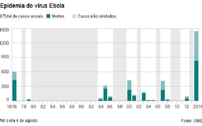 A incidência da doença desde a descoberta, em 1976