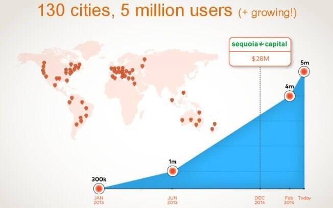 Gráfico publicado no início de abril de 2014 mostra o crescimento do Moovit no mundo