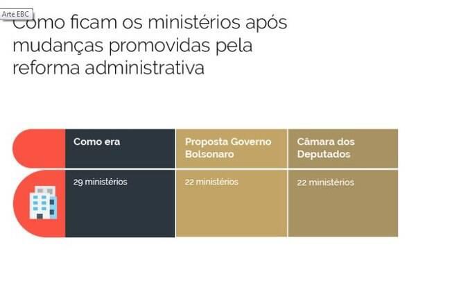 No total, sete ministérios foram extintos