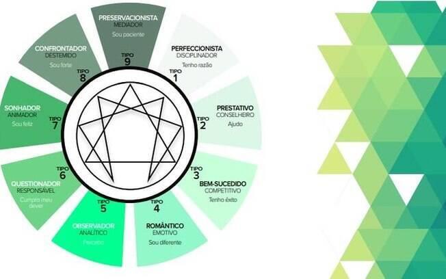 Eneagrama: autoconhecimento e desenvolvimento pessoal e profissional