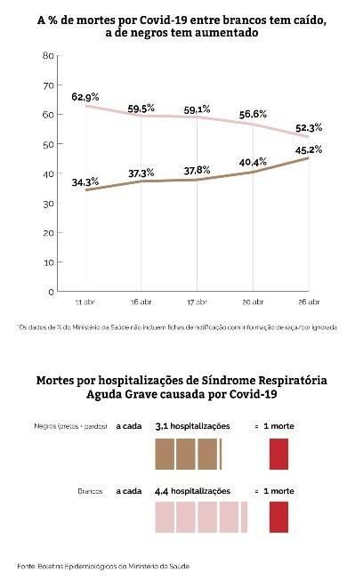 Em duas semanas, número de negros mortos por coronavírus é cinco vezes maior no Brasil