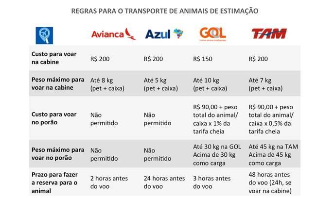 Cada companhia aérea determinada regras específicas para o peso do pet (incluíndo a caixa de transporte) e tarifas.