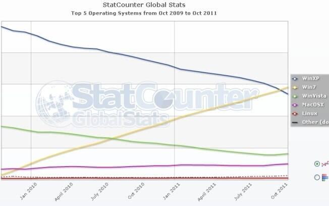 Windows 7 passa XP em participação de mercado mundial pela primeira vez