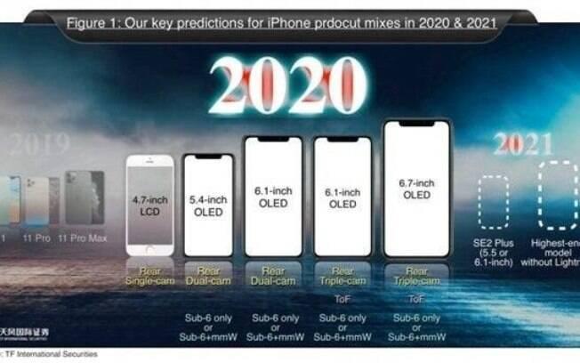Apple planejava lançar cinco modelos diferentes de iPhone durante 2020
